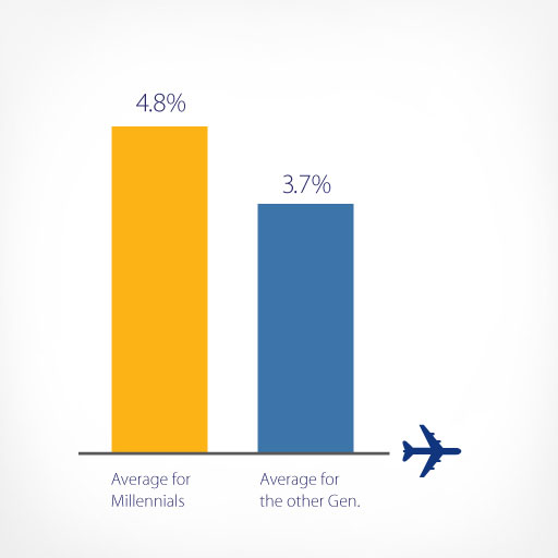 lac-millennials-cross-border-travel-spending-v2-512x512